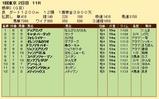 第26S:02月1週 根岸S 成績