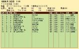 第22S:01月2週 TCK女王盃 成績