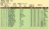 第36S:01月1週 中山金杯 成績