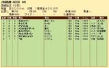 第21S:07月4週 函館記念 成績