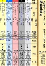 第22S:04月4週 福島牝馬S