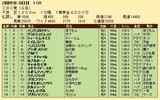 第31S:06月3週 CBC賞 成績