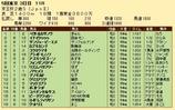第32S:11月3週 京王杯2歳S 成績