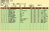 第29S:09月1週 新潟記念 成績