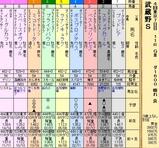 第24S:11月1週 武蔵野S