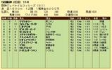 第18S:12月2週 阪神ジュベナイルフィリーズ 成績
