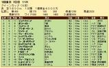 第27S:02月4週 クイーンカップ 成績