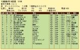 第18S:12月5週 東京大賞典 成績