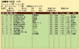 第33S:03月2週 チューリップ賞 成績