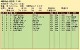 第22S:09月3週 京成杯AH 成績
