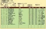 第32S:11月4週 彩の国浦和記念 成績