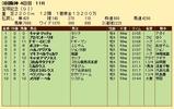 第30S:06月5週 宝塚記念 成績