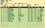 第28S:11月1週 武蔵野S 成績