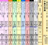 第20S:02月1週 小倉大賞典