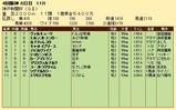 第31S:09月5週 神戸新聞杯 成績