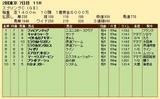 第34S:05月3週 スプリングC 成績