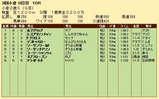 第26S:09月2週 小倉2歳S 成績