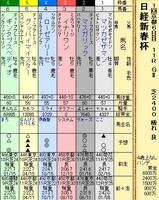 第18S:01月2週 日経新春杯 成績