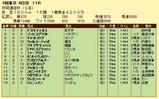 第18S:02月2週 共同通信杯 成績