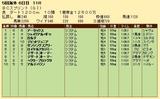 第24S:10月4週 BCS 成績
