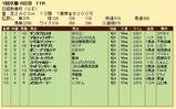 第22S:01月3週 日経新春杯 成績