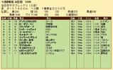 第20S:11月4週 全日本サラブレッドC 成績