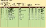第22S:03月2週 中京記念 成績