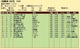 第32S:04月1週 産経大阪杯 成績