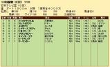第31S:09月4週 日本テレビ盃 成績