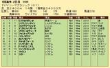 第30S:03月5週 ドバイSC 成績