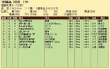 第30S:04月4週 福島牝馬S 成績