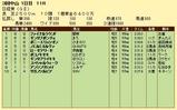 第17S:03月5週 日経賞 成績