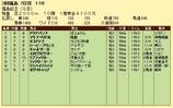 第17S:11月3週 福島記念 成績