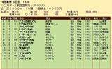 第34S:05月2週 シンガポール国際C 成績