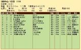 第22S:03月5週 日経賞 成績