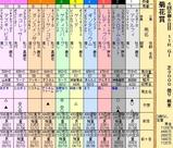 第25S:10月4週 菊花賞