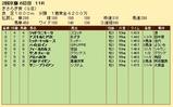 第21S:02月3週 きさらぎ賞 成績