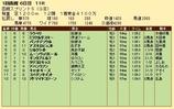 第20S:07月1週 函館スプリントS 成績