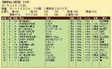第24S:01月2週 ガーネットS 成績