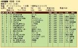 第24S:06月3週 関東オークス 成績