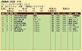 第30S:04月4週 クイーンエリザベス2世C 成績