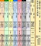 第35S:12月2週 ステイヤーズS