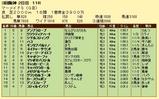 第18S:06月4週 マーメイドS 成績