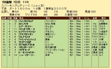 第35S:07月2週 スパーキングレディーC 成績