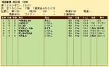 第29S:05月1週 英1000G 成績