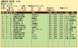 第32S:12月4週 愛知杯 成績