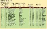 第33S:12月4週 朝日杯FS 成績