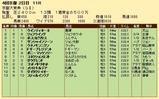 第32S:10月2週 京都大賞典 成績