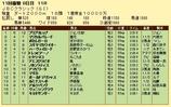 第19S:11月1週 JBCクラシック 成績