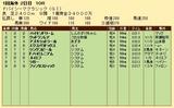 第31S:03月5週 ドバイSC 成績